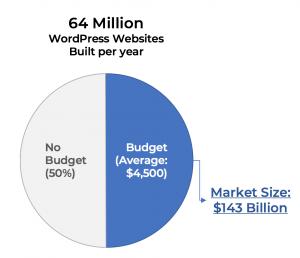 $140B or More(?!) WordPress Related Market Volume (Estimated)