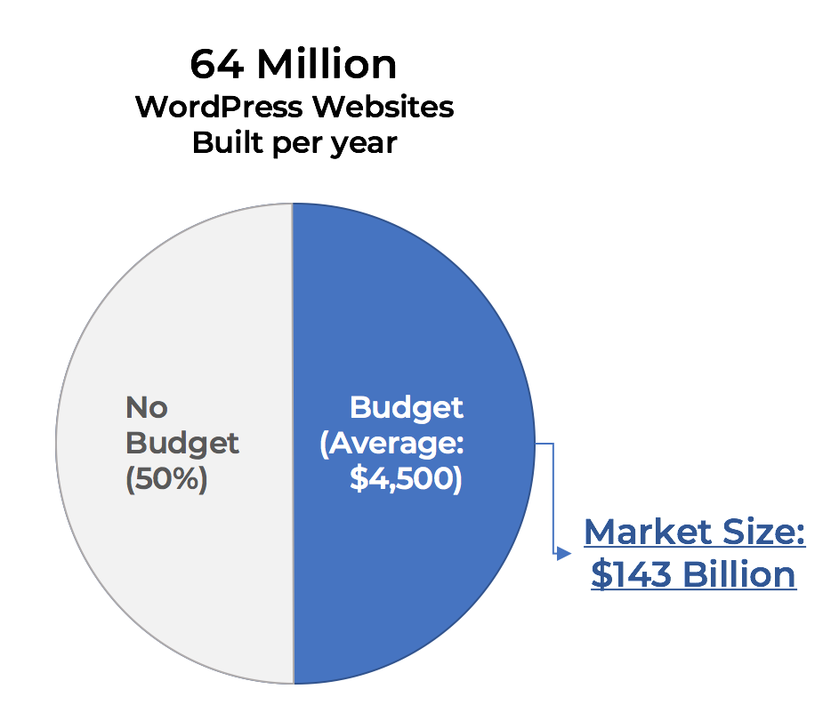 $140B or More(?!) WordPress Related Market Volume (Estimated)
